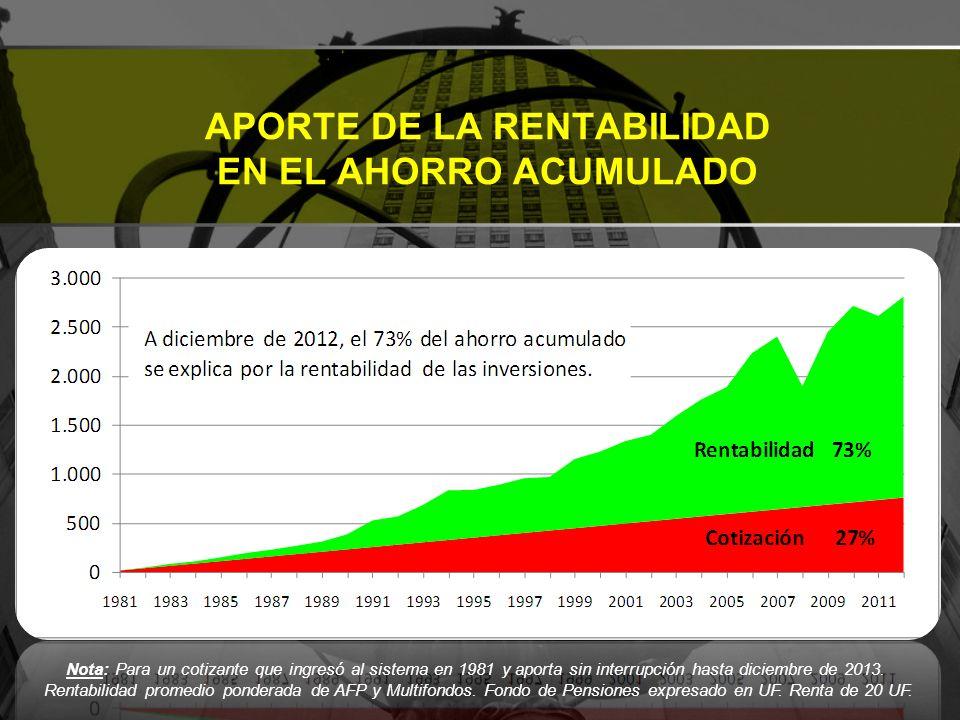 APORTE DE LA RENTABILIDAD EN EL AHORRO ACUMULADO Nota: Para un cotizante que ingresó al sistema en 1981 y aporta sin interrupción hasta diciembre de 2013.