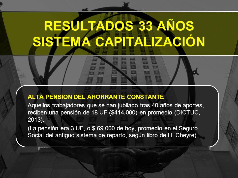 RESULTADOS 33 AÑOS SISTEMA CAPITALIZACIÓN ALTA PENSION DEL AHORRANTE CONSTANTE Aquellos trabajadores que se han jubilado tras 40 años de aportes, reciben una pensión de 18 UF ($414.000) en promedio (DICTUC, 2013).