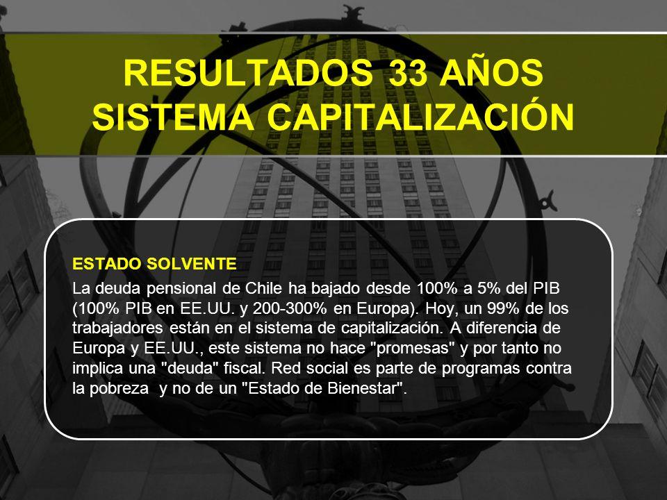 RESULTADOS 33 AÑOS SISTEMA CAPITALIZACIÓN ESTADO SOLVENTE La deuda pensional de Chile ha bajado desde 100% a 5% del PIB (100% PIB en EE.UU.