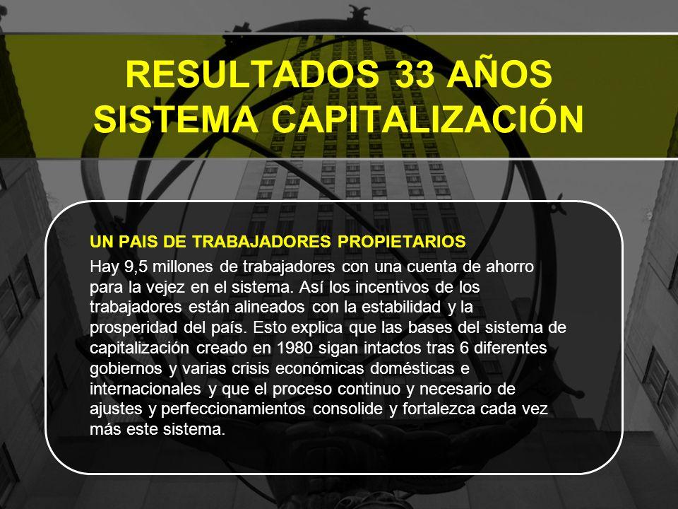 RESULTADOS 33 AÑOS SISTEMA CAPITALIZACIÓN UN PAIS DE TRABAJADORES PROPIETARIOS Hay 9,5 millones de trabajadores con una cuenta de ahorro para la vejez en el sistema.