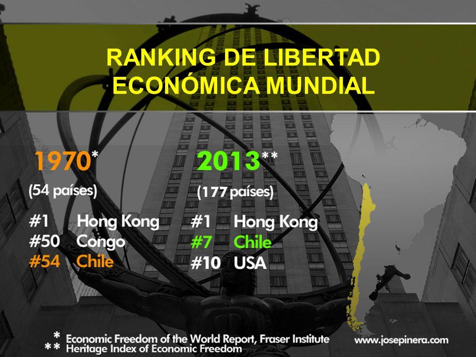 RANKING DE LIBERTAD ECONÓMICA MUNDIAL