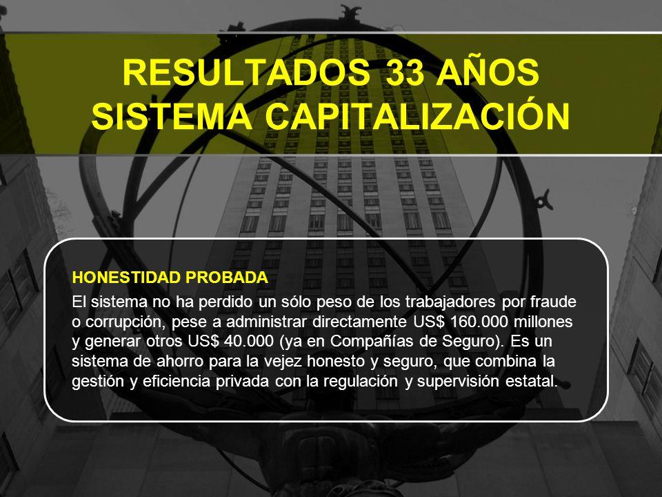 RESULTADOS 33 AÑOS SISTEMA CAPITALIZACIÓN HONESTIDAD PROBADA El sistema no ha perdido un sólo peso de los trabajadores por fraude o corrupción, pese a administrar directamente US$ 160.000 millones y generar otros US$ 40.000 (ya en Compañías de Seguro).