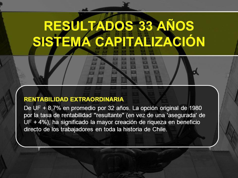 RESULTADOS 33 AÑOS SISTEMA CAPITALIZACIÓN RENTABILIDAD EXTRAORDINARIA De UF + 8,7% en promedio por 32 años.