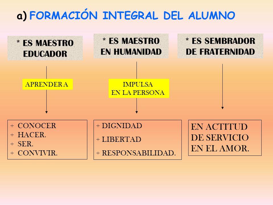 a) FORMACIÓN INTEGRAL DEL ALUMNO * ES MAESTRO EDUCADOR * ES MAESTRO EN HUMANIDAD * ES SEMBRADOR DE FRATERNIDAD + CONOCER + HACER. + SER. + CONVIVIR. +