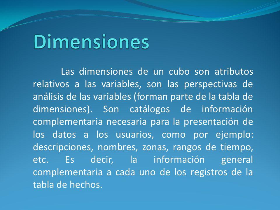 Las dimensiones de un cubo son atributos relativos a las variables, son las perspectivas de análisis de las variables (forman parte de la tabla de dim