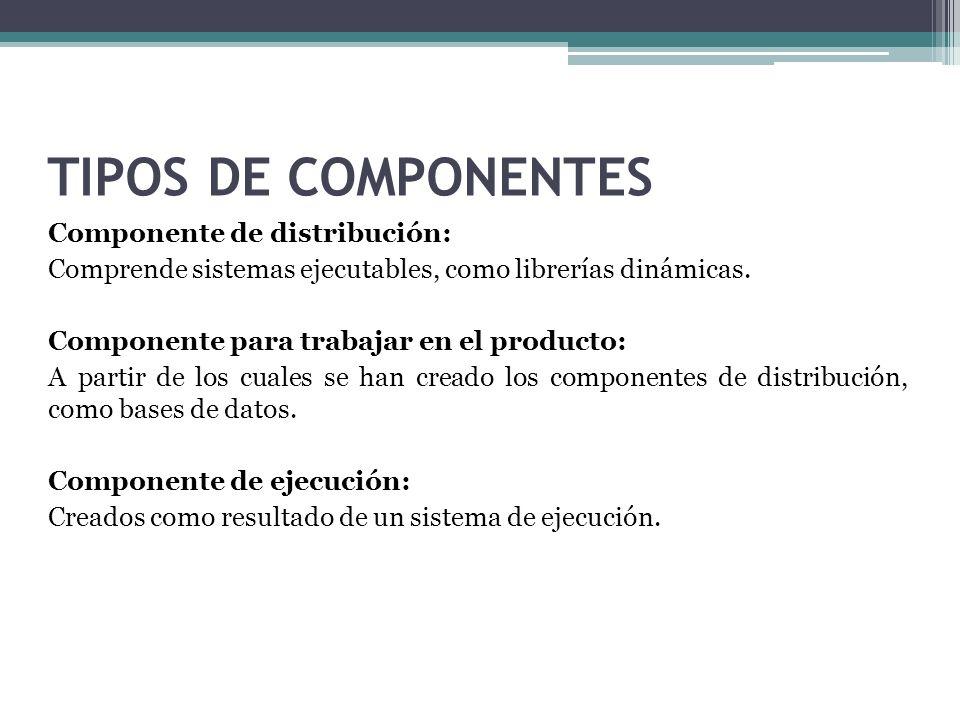 TIPOS DE COMPONENTES Componente de distribución: Comprende sistemas ejecutables, como librerías dinámicas. Componente para trabajar en el producto: A