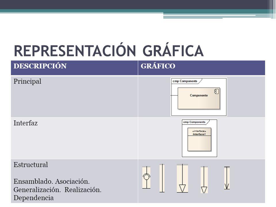 REPRESENTACIÓN GRÁFICA DESCRIPCIÓNGRÁFICO Principal Interfaz Estructural Ensamblado. Asociación. Generalización. Realización. Dependencia
