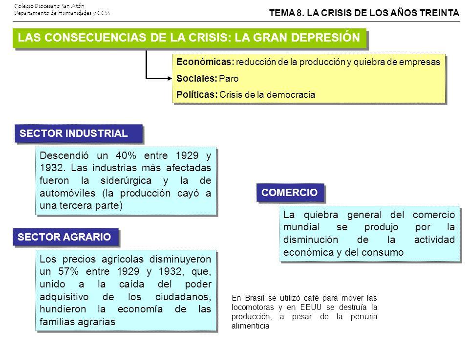 TEMA 8. LA CRISIS DE LOS AÑOS TREINTA Colegio Diocesano San Atón Departamento de Humanidades y CCSS Económicas: reducción de la producción y quiebra d