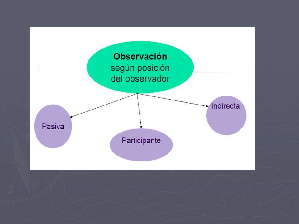 REJILLA DE OBSERVACIÓN Es una técnica que consiste en observar atentamente el fenómeno, hecho o caso, tomar información y registrarla para su posterior análisis.