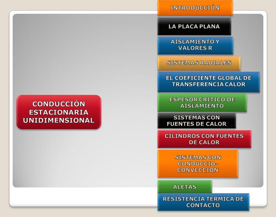EJEMPLO 2.1.CONDUCCIÓN ENMULTICAPA.