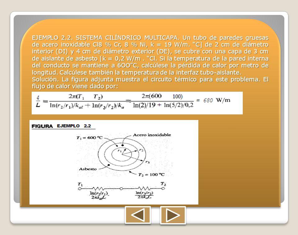 EJEMPLO 2.2. SISTEMA CILÍNDRICO MULTICAPA. Un tubo de paredes gruesas de acero inoxidable Cl8 % Cr, 8 % Ni, k = 19 W/m. C] de 2 cm de diámetro interio