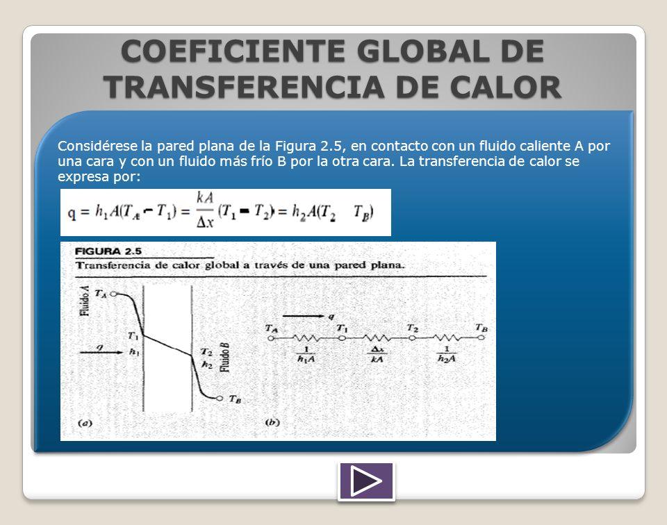 COEFICIENTE GLOBAL DE TRANSFERENCIA DE CALOR Considérese la pared plana de la Figura 2.5, en contacto con un fluido caliente A por una cara y con un f