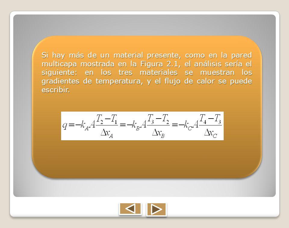 Si hay más de un material presente, como en la pared multicapa mostrada en la Figura 2.1, el análisis sería el siguiente: en los tres materiales se mu