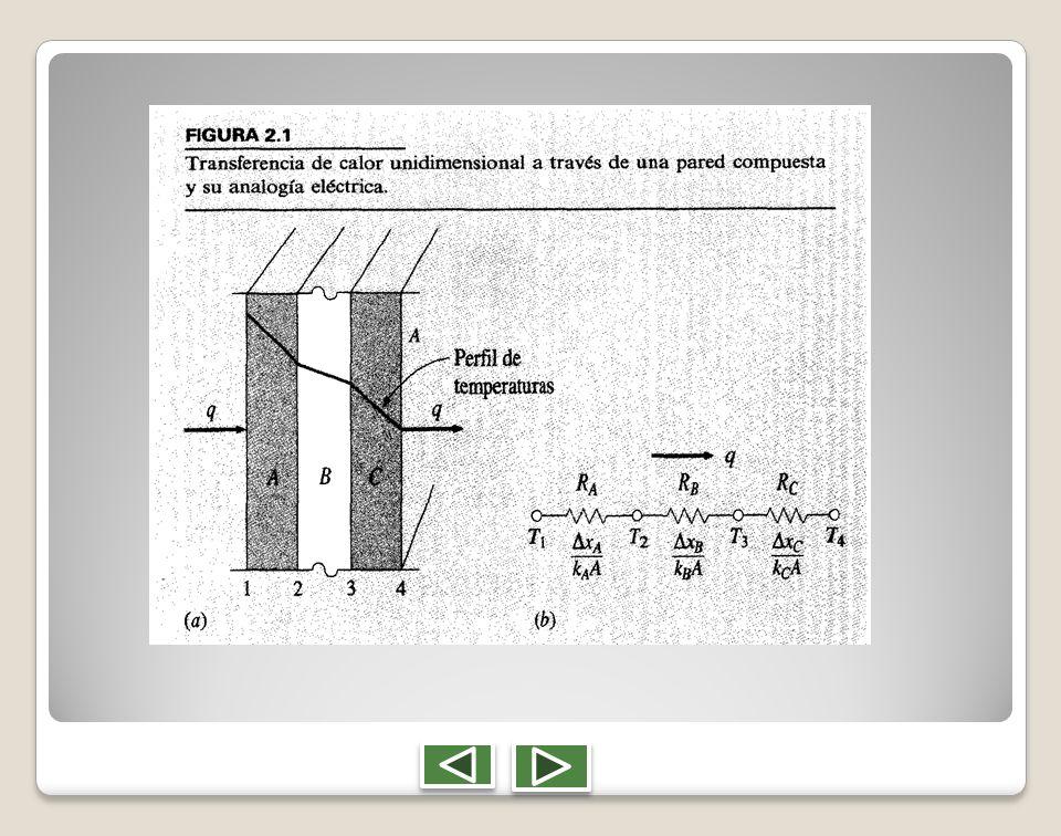 El proceso de transferencia de calor se puede representar por el circuito de resistencias de la Figura 2.5b, y la transferencia de calor global se calcula como el cociente entre la diferencia total de temperaturas y la suma de las resistencias térmicas ECUACION 2.12 ECUACION 2.12 Obsérvese que el valor de 1/hA se emplea para representar la resistencia a la transferencia de calor por convección.