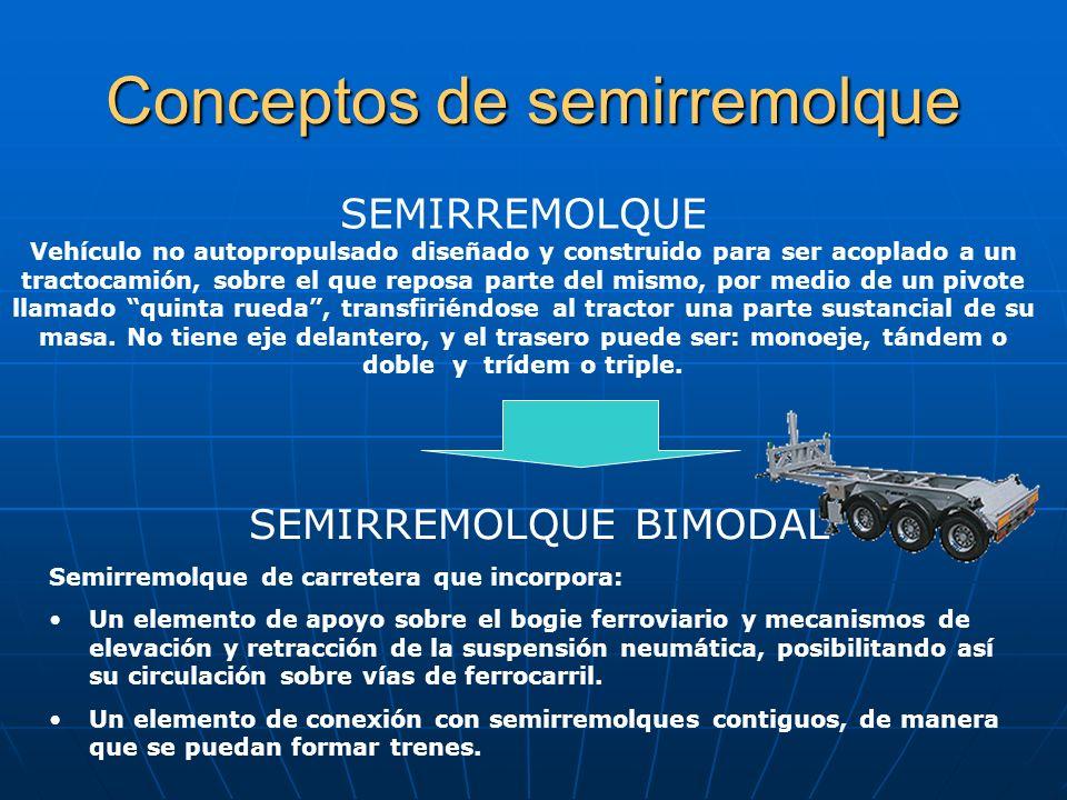EL SEMIRREMOLQUE Concepto Concepto El semirremolque de carreteraEl semirremolque de carretera El semirremolque bimodalEl semirremolque bimodal Ventaja