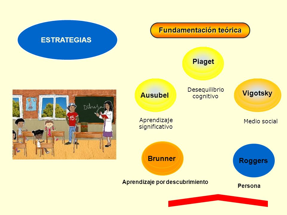 Brunner ESTRATEGIAS Aprendizajesignificativo Fundamentación teórica Medio social Vigotsky Desequilibriocognitivo Piaget Ausubel Roggers Aprendizaje po
