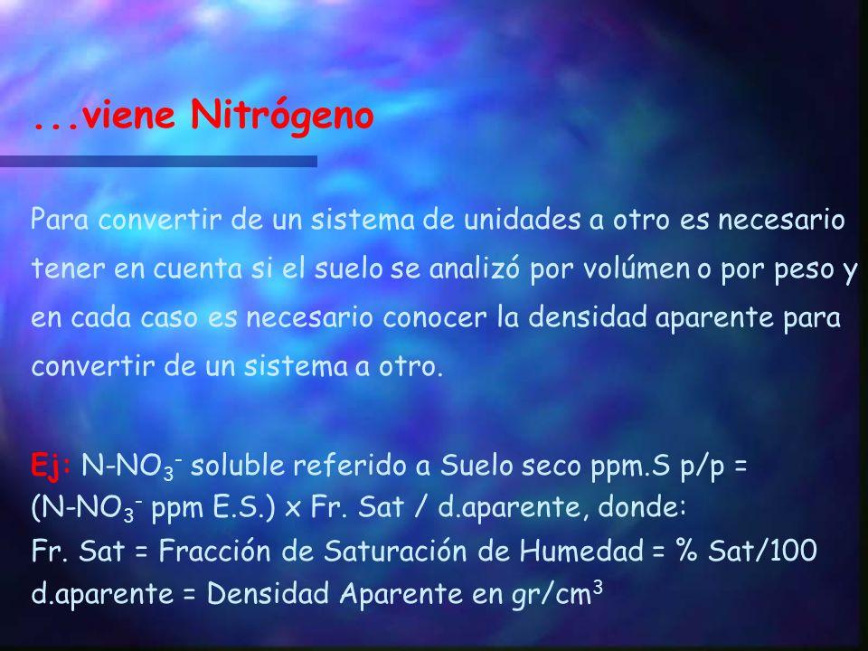 Nitrógeno El Nitrógeno se expresa usualmente de las siguientes formas: N-Amoniacal (NH 4 + ): Se suele expresar como ppm referidas al suelo en volúmen