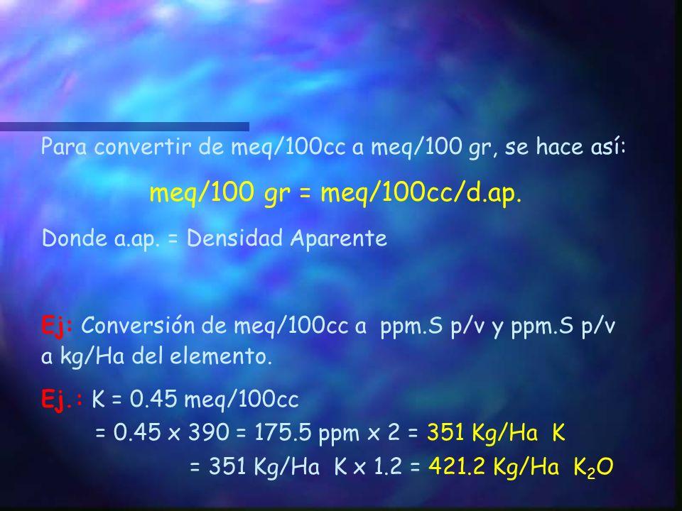 Potasio, Calcio, Magnesio, Sodio y Aluminio Estos elementos usulamente se expresan en miliequivalentes por 100 cc de suelo en Pasta Saturada (meq/100