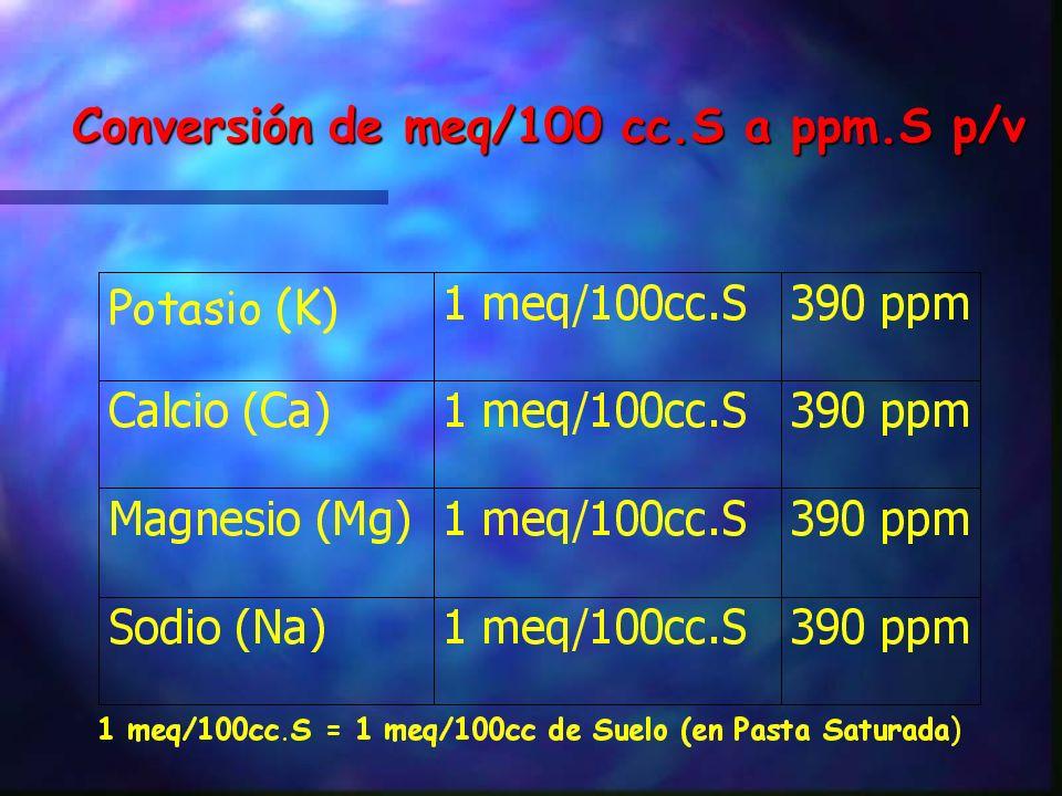 Para convertir de meq/100cc a meq/100 gr, se hace así: meq/100 gr = meq/100cc/d.ap. Donde a.ap. = Densidad Aparente Ej: Conversión de meq/100cc a ppm.