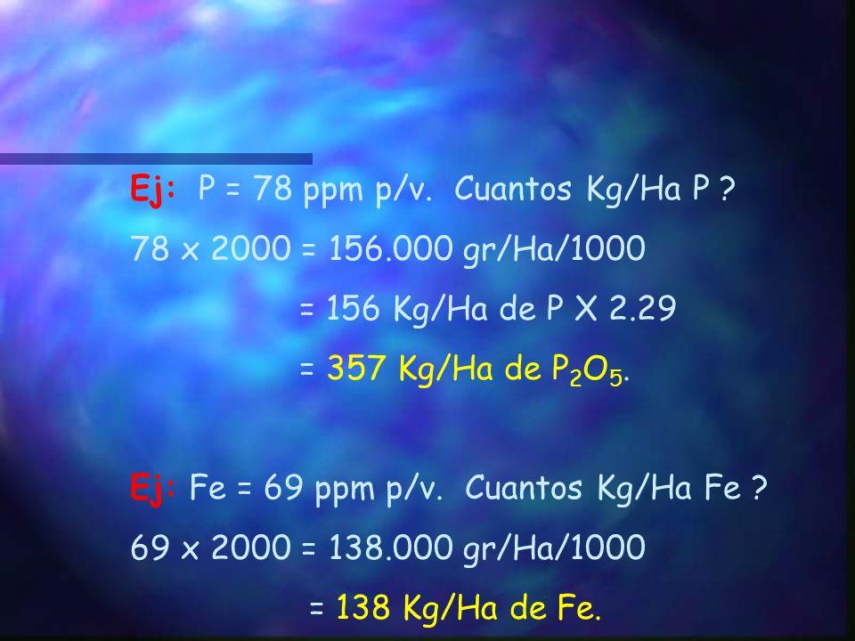 Hierro, Manganeso, Cobre y Zinc Usualmente estos elementos se expresan en ppm (partes por millón) referidas al suelo en volúmen, es decir gramos del e