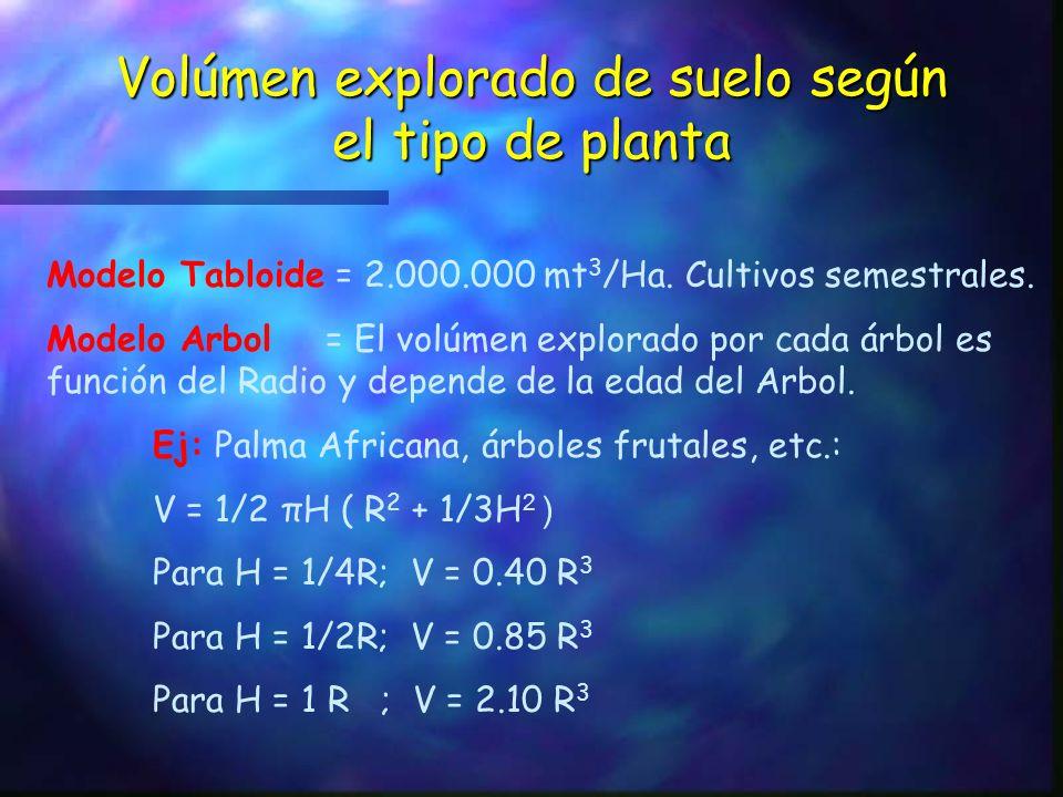 ...viene Volúmen de Suelo Generalmente 1 Ha de suelo es un volúmen= 2000 mt 3 (100 mt x 100 mt x 0.2 mt), esto para cultivos de ciclo corto: arroz, ho