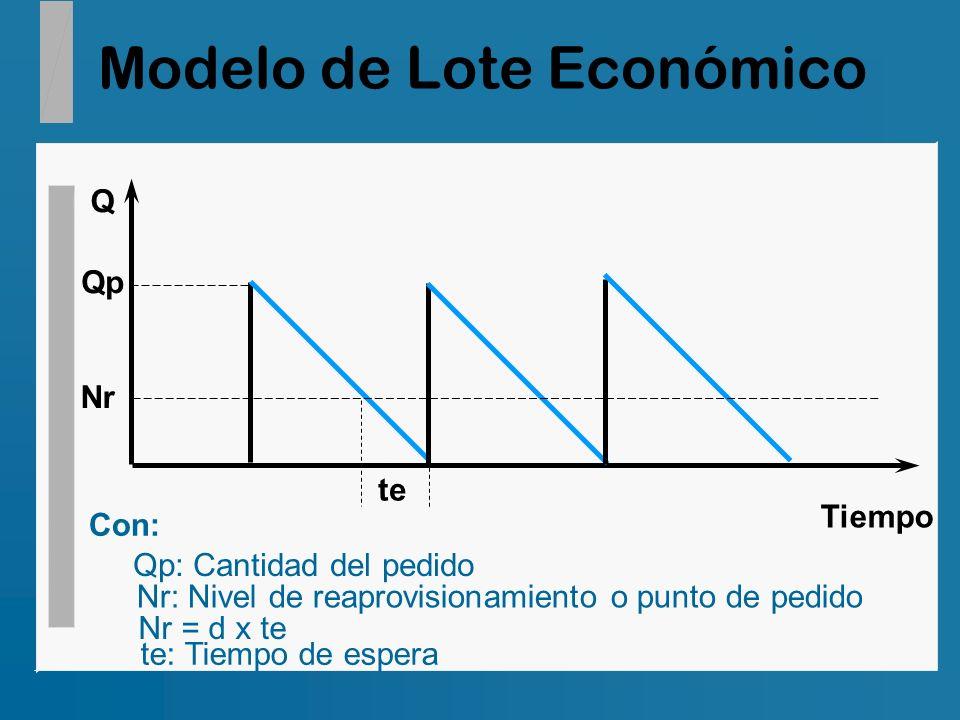 Modelo de Lote Económico Tiempo Q Qp Nr te Con: Qp: Cantidad del pedido Nr: Nivel de reaprovisionamiento o punto de pedido Nr = d x te te: Tiempo de e