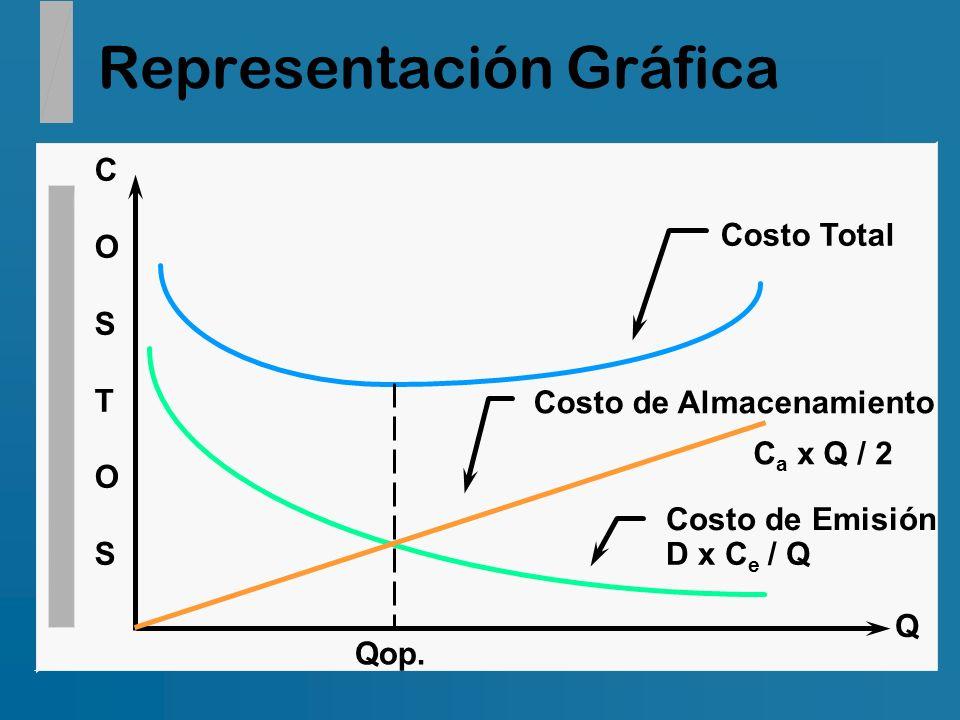 Representación Gráfica COSTOSCOSTOS Q Costo de Emisión D x C e / Q Costo de Almacenamiento C a x Q / 2 Costo Total Qop.