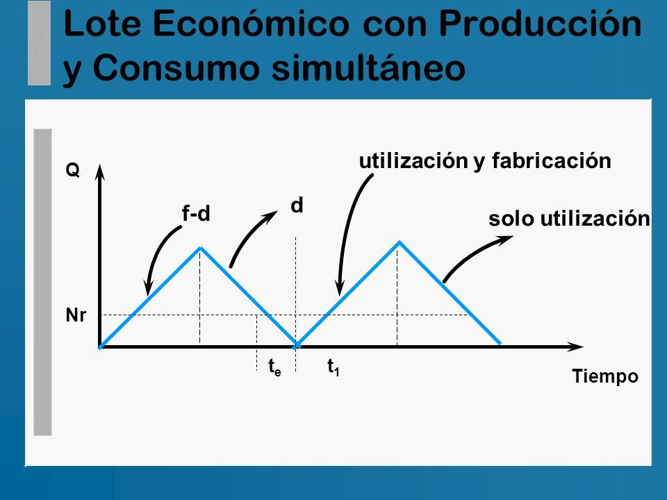 Lote Económico con Producción y Consumo simultáneo utilización y fabricación f-d solo utilización d Q Tiempo Nr tete t1t1