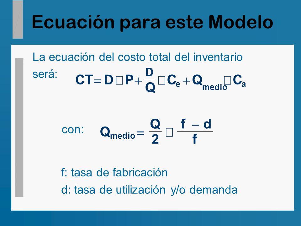 Ecuación para este Modelo La ecuación del costo total del inventario será: D CTDP Q CQC e medio a con: Q Q fd f medio 2 f: tasa de fabricación d: tasa