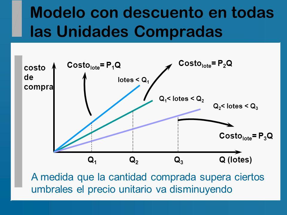 Modelo con descuento en todas las Unidades Compradas Q (lotes) costo de compra lotes < Q 1 Costo lote = P 1 Q Q1Q1 Q 1 < lotes < Q 2 Costo lote = P 2