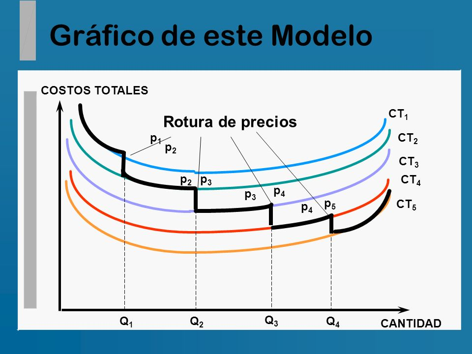Gráfico de este Modelo COSTOS TOTALES CANTIDAD CT 1 CT 2 CT 3 CT 4 CT 5 Rotura de precios p1p1 p2p2 p2p2 p3p3 p3p3 p4p4 p4p4 p5p5 Q1Q1 Q2Q2 Q3Q3 Q4Q4