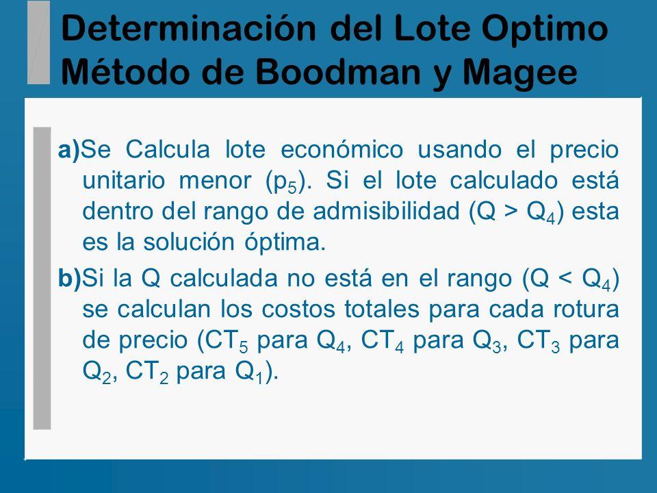 Determinación del Lote Optimo Método de Boodman y Magee a)Se Calcula lote económico usando el precio unitario menor (p 5 ). Si el lote calculado está