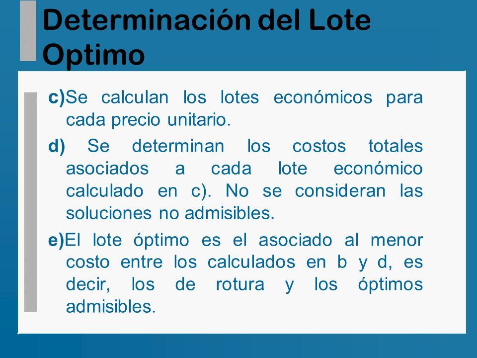 Determinación del Lote Optimo c) Se calculan los lotes económicos para cada precio unitario. d) Se determinan los costos totales asociados a cada lote