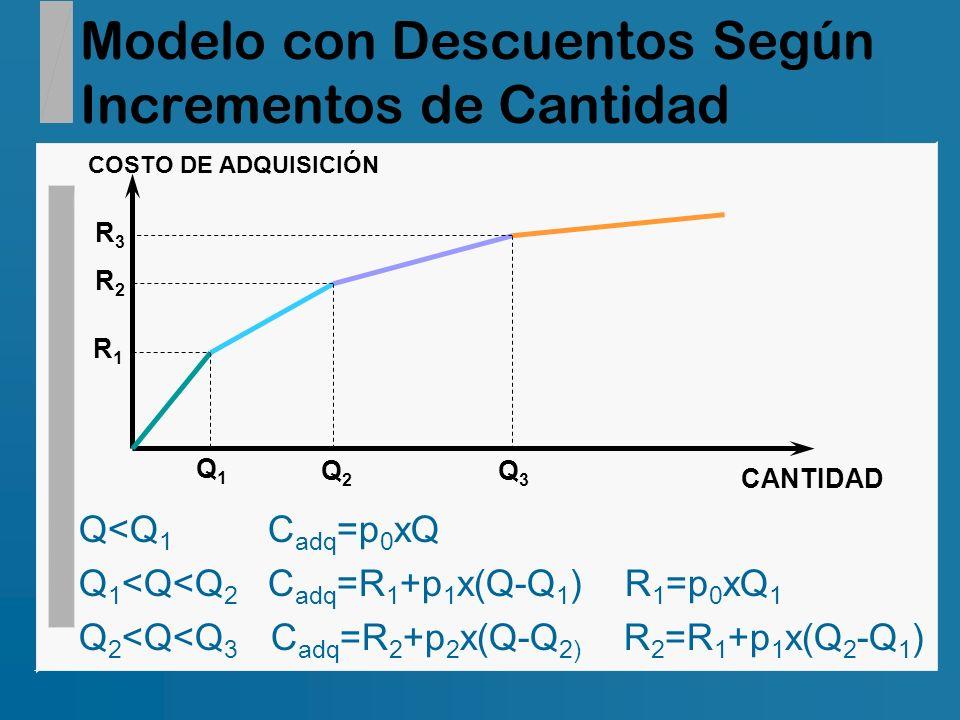 Modelo con Descuentos Según Incrementos de Cantidad COSTO DE ADQUISICIÓN CANTIDAD R1R1 Q1Q1 R2R2 Q2Q2 R3R3 Q3Q3 Q<Q 1 C adq =p 0 xQ Q 1 <Q<Q 2 C adq =