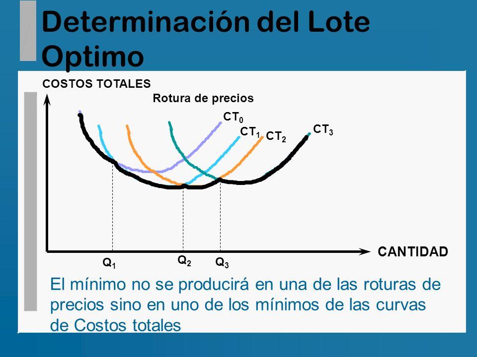 Determinación del Lote Optimo COSTOS TOTALES CANTIDAD CT 0 CT 1 CT 2 CT 3 Rotura de precios Q1Q1 Q2Q2 Q3Q3 El mínimo no se producirá en una de las rot