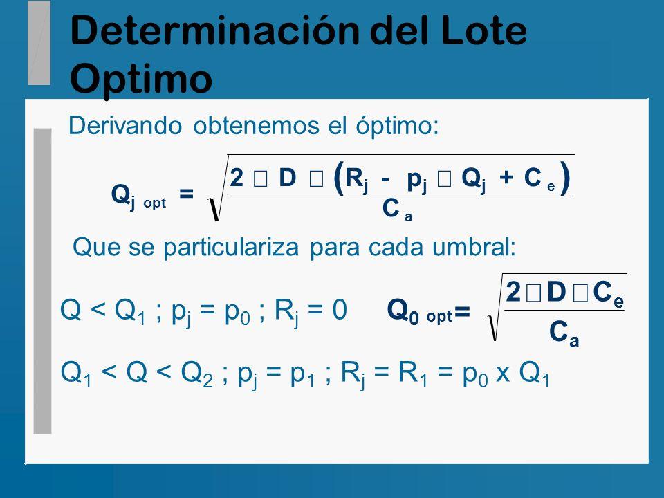 Determinación del Lote Optimo Derivando obtenemos el óptimo: () QjQj 2DRjRj pjpj QjQj C C opt e a = - + Que se particulariza para cada umbral: Q < Q 1