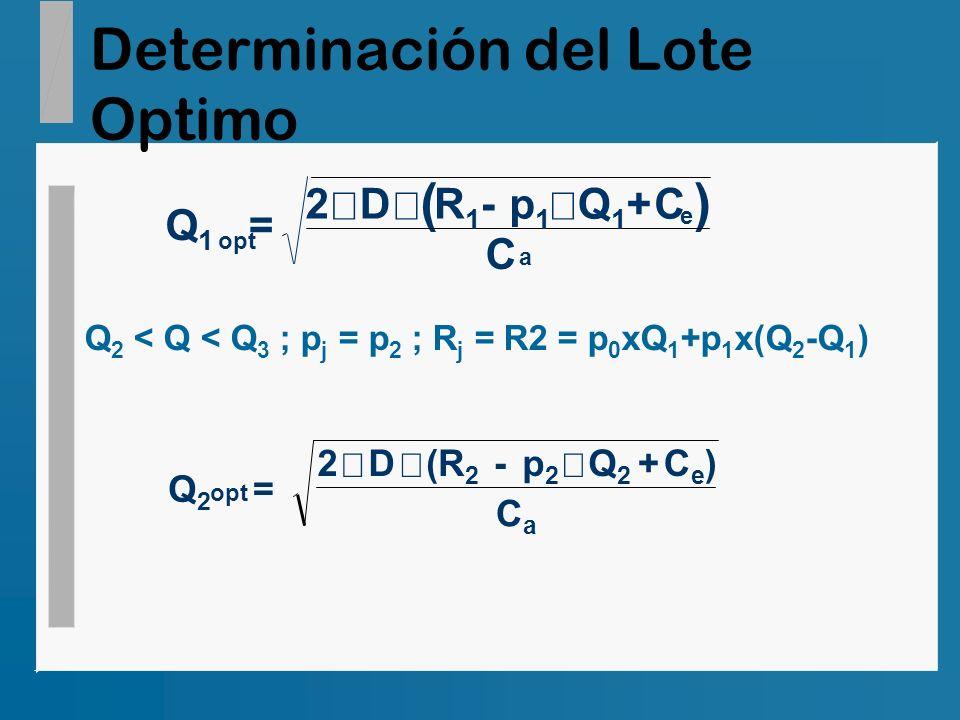 Determinación del Lote Optimo () Q1Q1 2DR1R1 p1p1 Q1Q1 C C opt e a = - + Q 2 < Q < Q 3 ; p j = p 2 ; R j = R2 = p 0 xQ 1 +p 1 x(Q 2 -Q 1 ) Q2Q2 = 2D(R