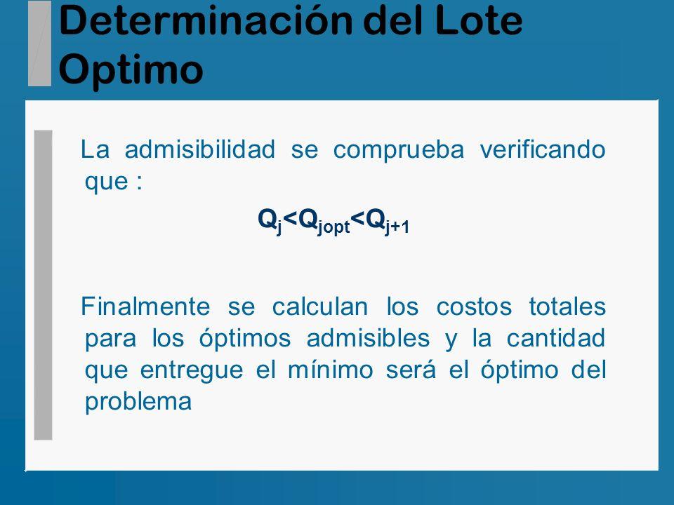 Determinación del Lote Optimo La admisibilidad se comprueba verificando que : Q j <Q jopt <Q j+1 Finalmente se calculan los costos totales para los óp