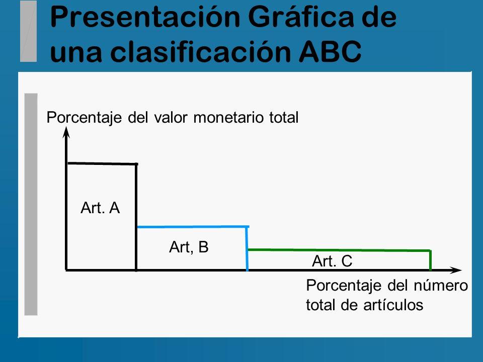 Presentación Gráfica de una clasificación ABC Porcentaje del valor monetario total Porcentaje del número total de artículos Art. A Art, B Art. C