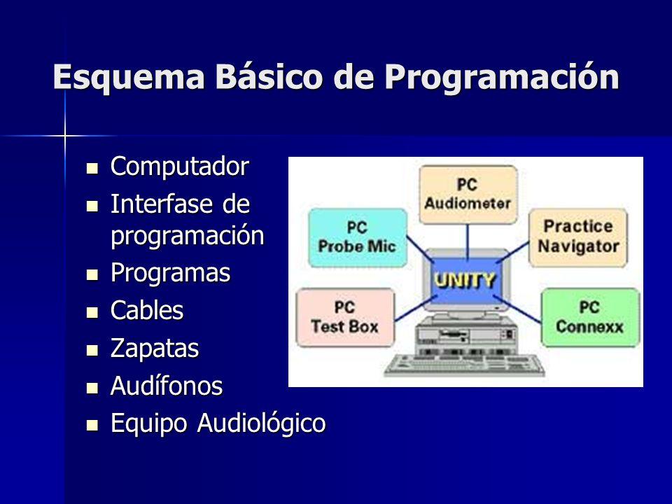 Esquema Básico de Programación Computador Computador Interfase de programación Interfase de programación Programas Programas Cables Cables Zapatas Zap