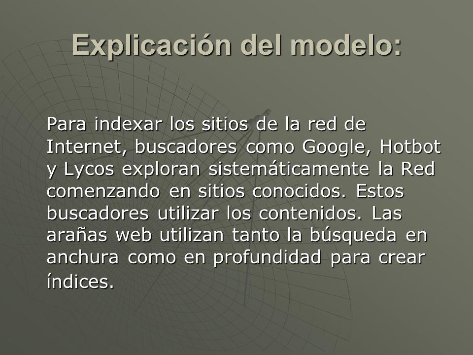 Explicación del modelo: Para indexar los sitios de la red de Internet, buscadores como Google, Hotbot y Lycos exploran sistemáticamente la Red comenza