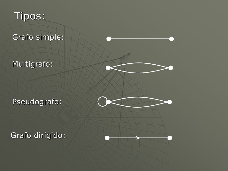 Grafo simple: Multigrafo: Pseudografo: Grafo dirigido: Tipos: