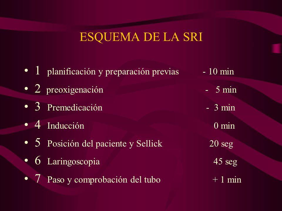 ESQUEMA DE LA SRI 1 planificación y preparación previas - 10 min 2 preoxigenación - 5 min 3 Premedicación - 3 min 4 Inducción 0 min 5 Posición del pac