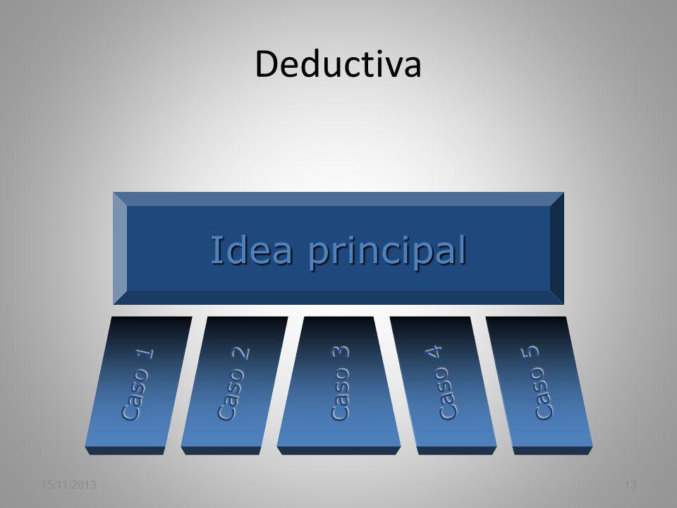 Modelos de estructura Deductiva Inductiva Cronológica In medias res Clásica Pirámide invertida Tormenta de ideas 15/11/201312 Muchos autores, especial
