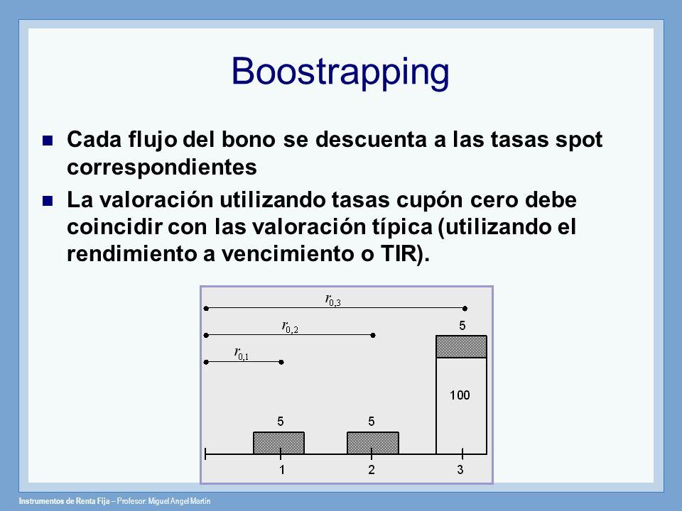 Instrumentos de Renta Fija – Profesor: Miguel Angel Martín Boostrapping Cada flujo del bono se descuenta a las tasas spot correspondientes La valoraci