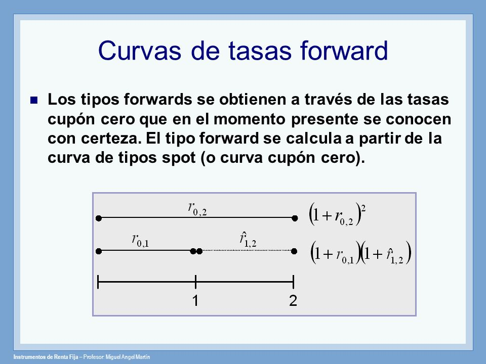 Instrumentos de Renta Fija – Profesor: Miguel Angel Martín Curvas de tasas forward Los tipos forwards se obtienen a través de las tasas cupón cero que