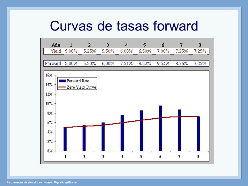 Instrumentos de Renta Fija – Profesor: Miguel Angel Martín Curvas de tasas forward