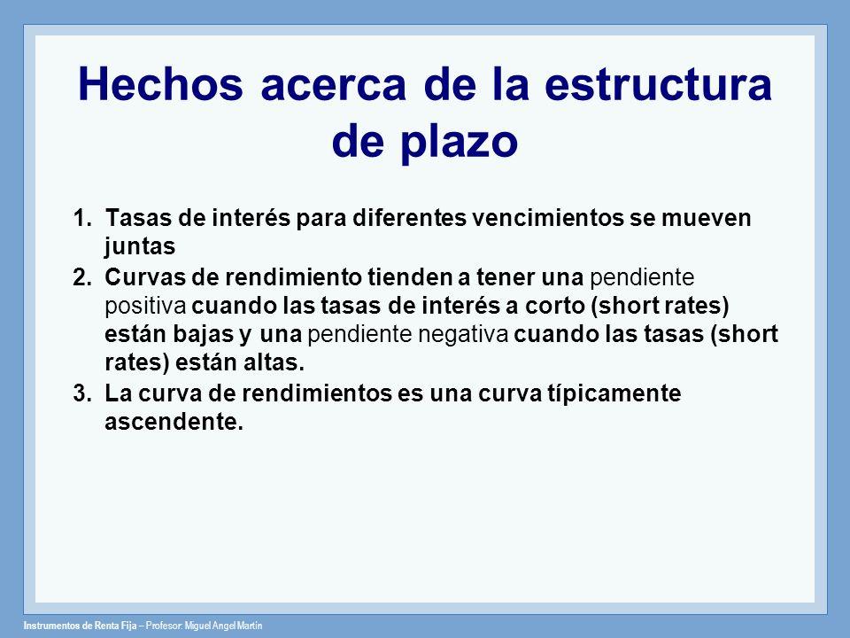 Instrumentos de Renta Fija – Profesor: Miguel Angel Martín Hechos acerca de la estructura de plazo 1.Tasas de interés para diferentes vencimientos se