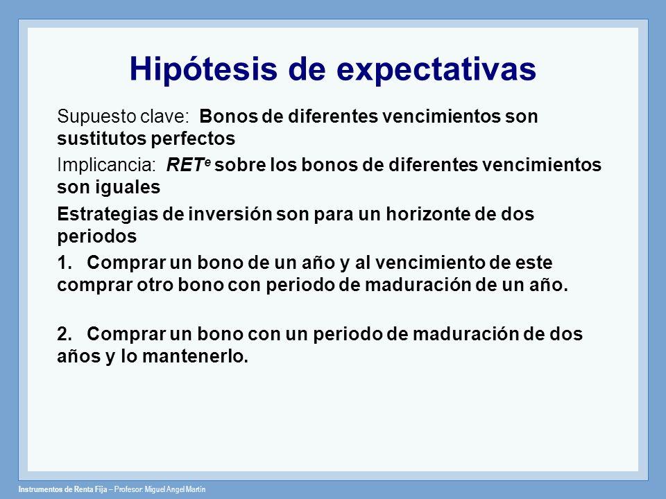 Instrumentos de Renta Fija – Profesor: Miguel Angel Martín Hipótesis de expectativas Supuesto clave: Bonos de diferentes vencimientos son sustitutos p