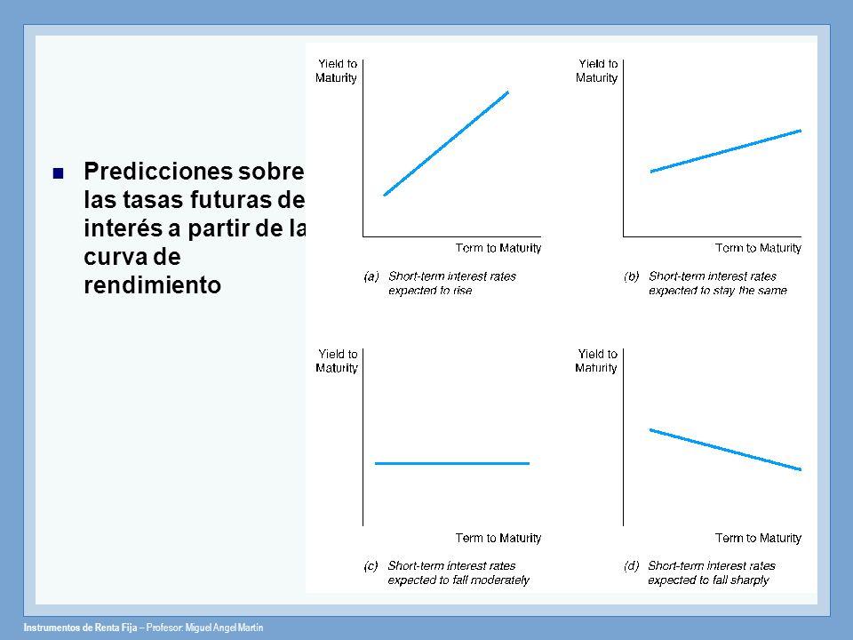 Instrumentos de Renta Fija – Profesor: Miguel Angel Martín Predicciones sobre las tasas futuras de interés a partir de la curva de rendimiento